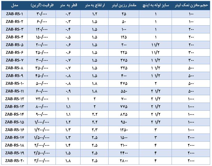 جدول سختی گیر فلزی و frp